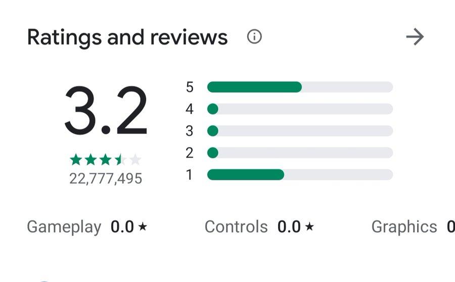 Tik Top App Rating